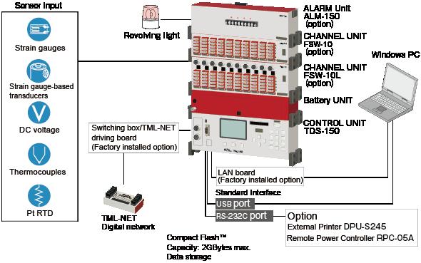 Portable Data Logger | Tokyo Measuring Instruments