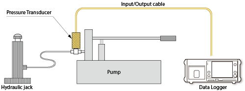 Brilliant Summary And Examples Of Pressure Transducer Tokyo Measuring Wiring Cloud Pendufoxcilixyz